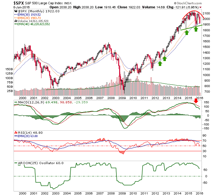 s&p 500 monthly chart