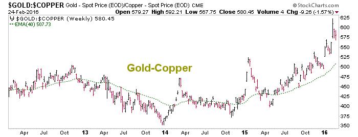 gold vs. copper