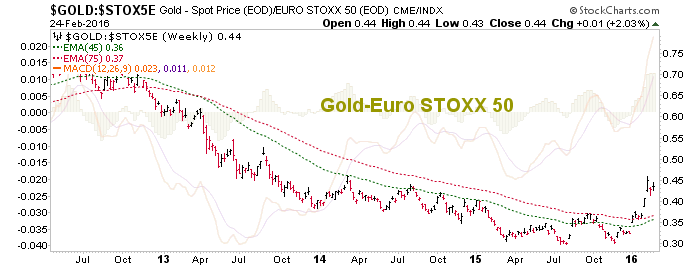 gold vs. euro stoxx 50