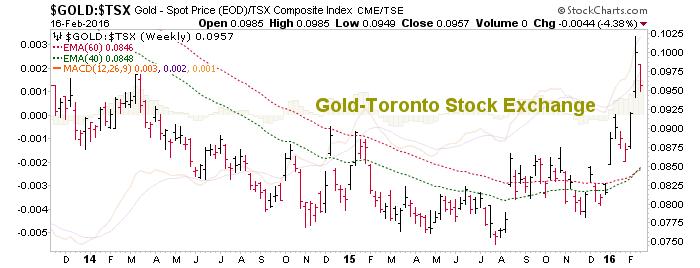 gold vs. toronto stock exchange