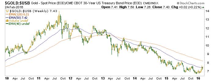 gold vs. us treasury bonds