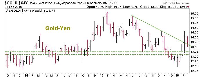 gold vs. yen