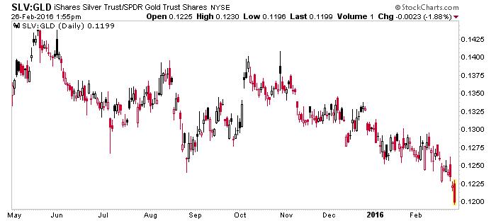 slv-gld ratio