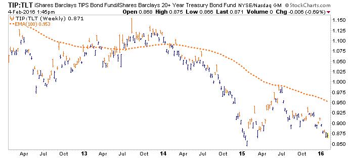 tip vs. tlt weekly chart
