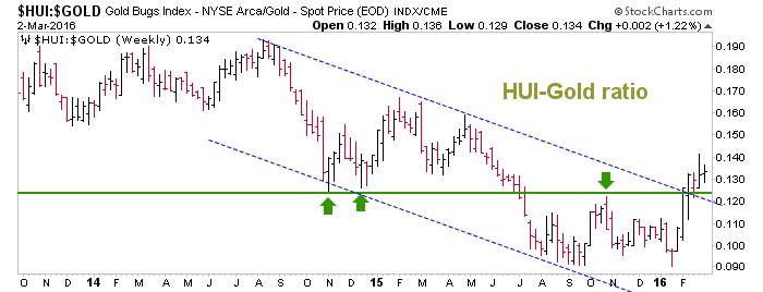 hui-gold ratio