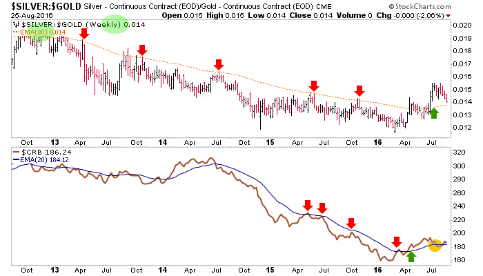 silver-gold ratio and crb index