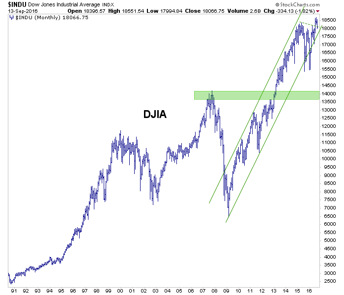dow monthly chart