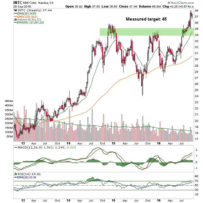 intel weekly chart