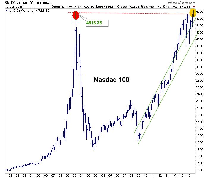 ndx monthly chart