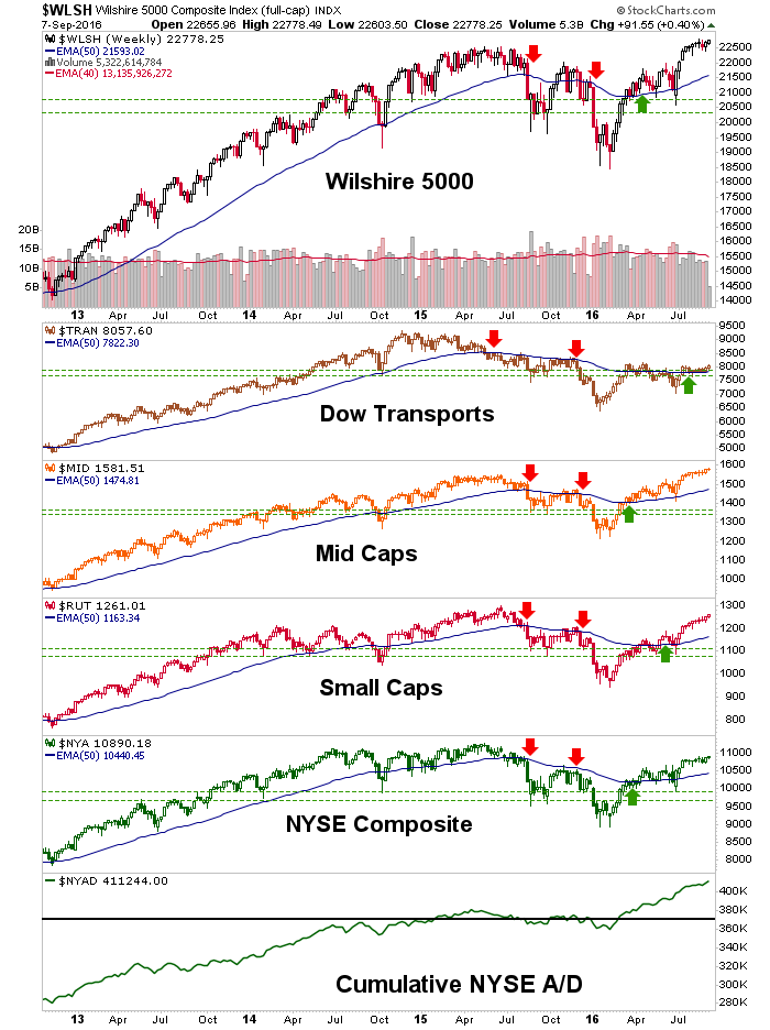 broad stock market