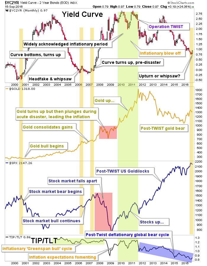 yield curve, gold and stock market