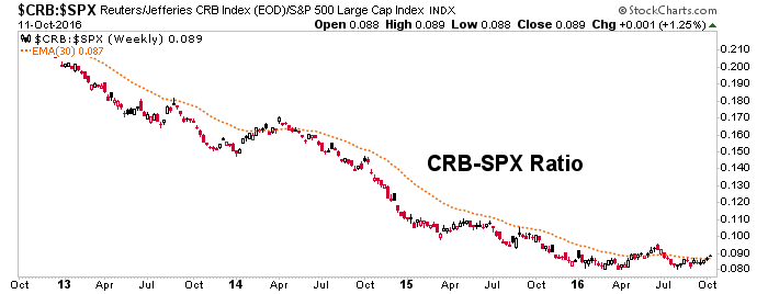 crb-spx ratio