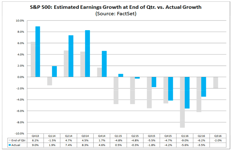 factset sp500 actual vs. estimates