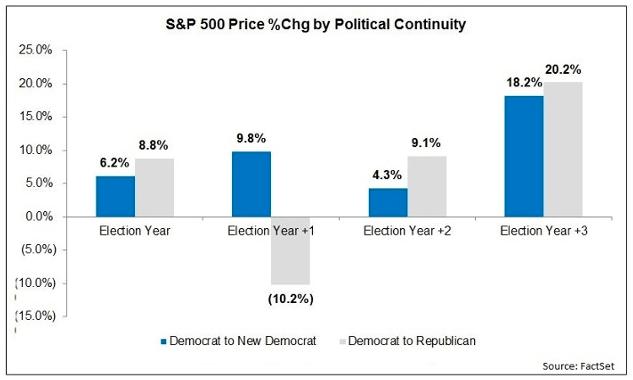 political continuity