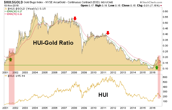 hui-gold ratio and hui