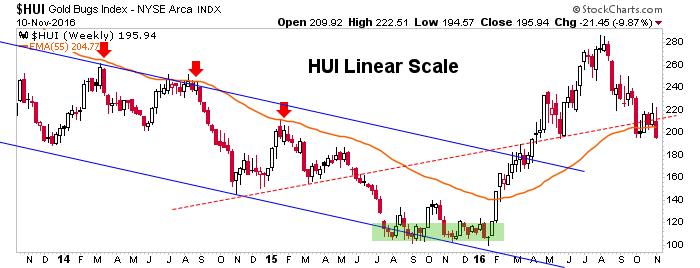 hui weekly chart