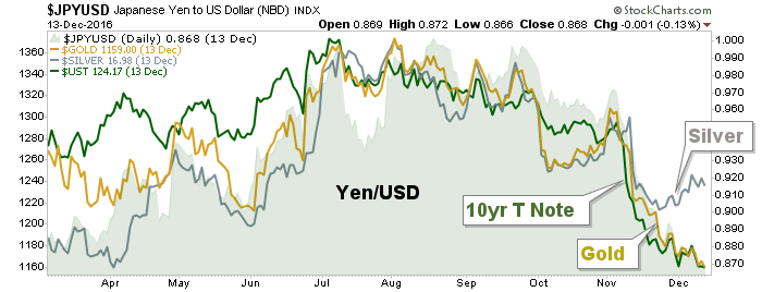 jpyusd, gold, silver and 10 year bonds