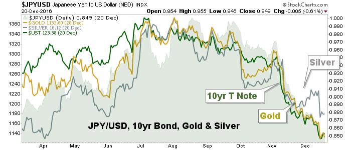 jpyusd, gold, silver, t bonds