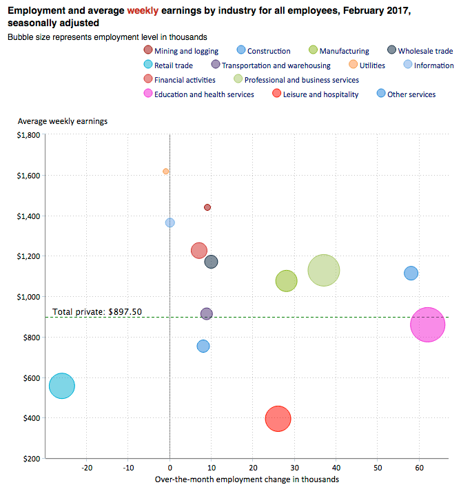 earnings by industry, bls