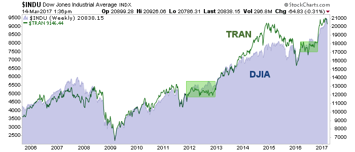 dow and tran
