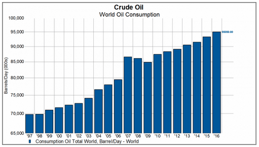 crude oil demand