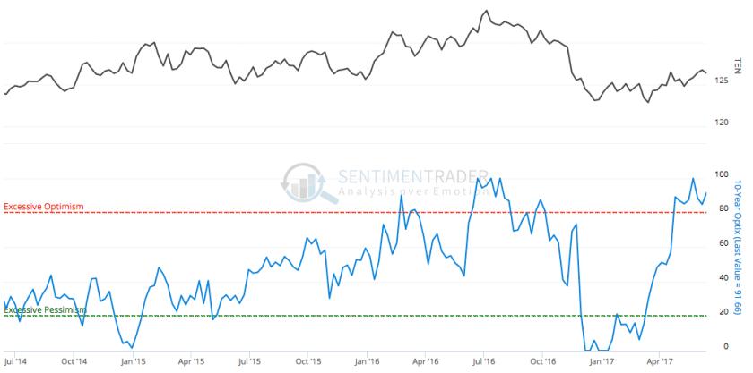 10 year treasury bond