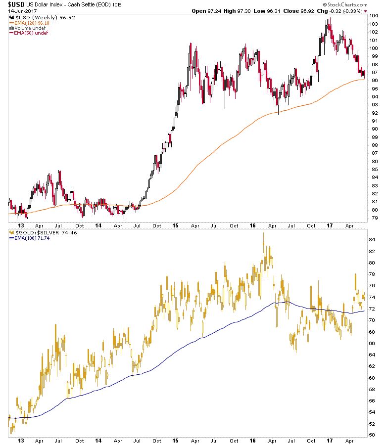 usd, gold/silver ratio