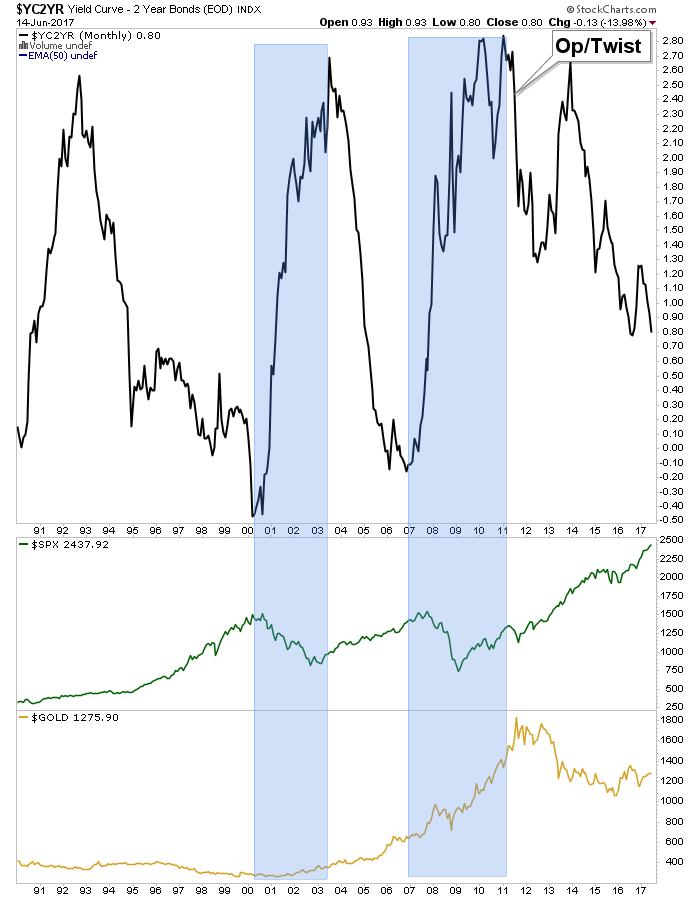 yield curve, spx, gold
