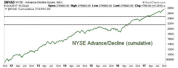 nyse advance decline