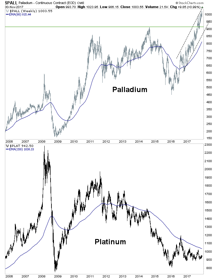 Platinum to Return to Prominence?