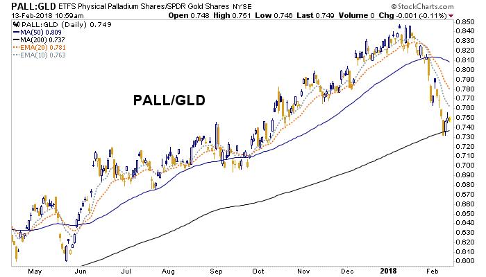 pall, gold