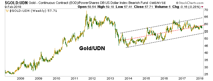 gold vs. udn