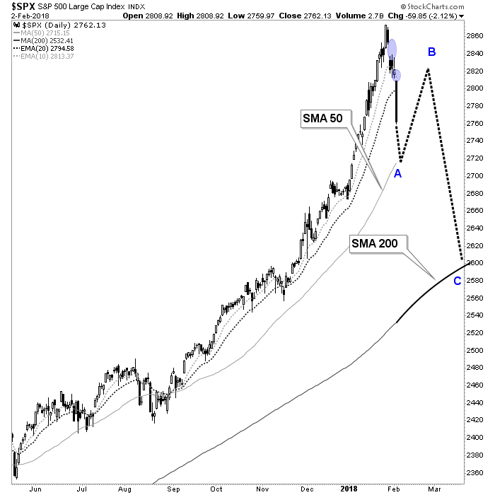 A Possible Path Into Spring for the S&P 500