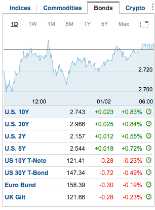 yields, bonds