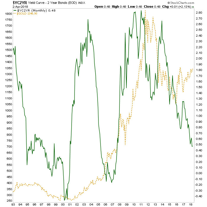 gold and yield curve