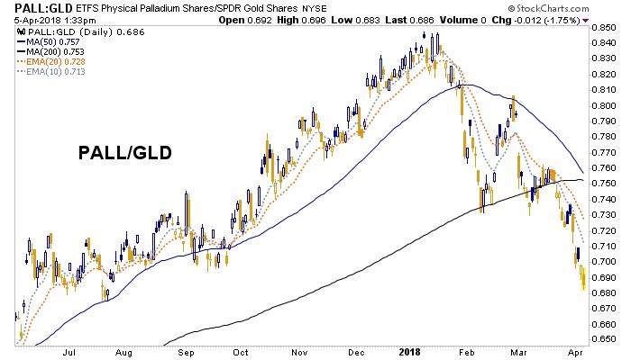 pall/gld