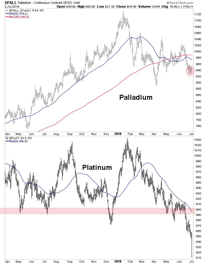 palladium & platinum