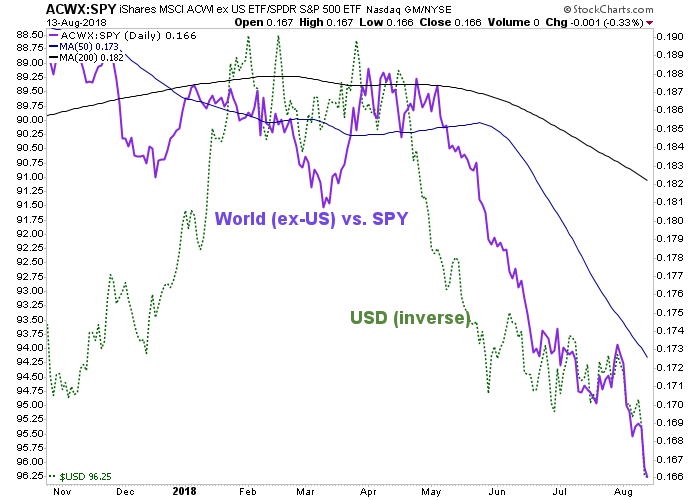 acwx/spy ratio