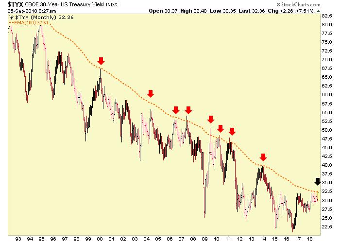 30 year yield