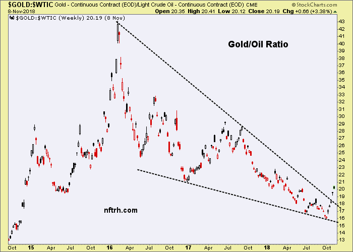 gold/oil ratio