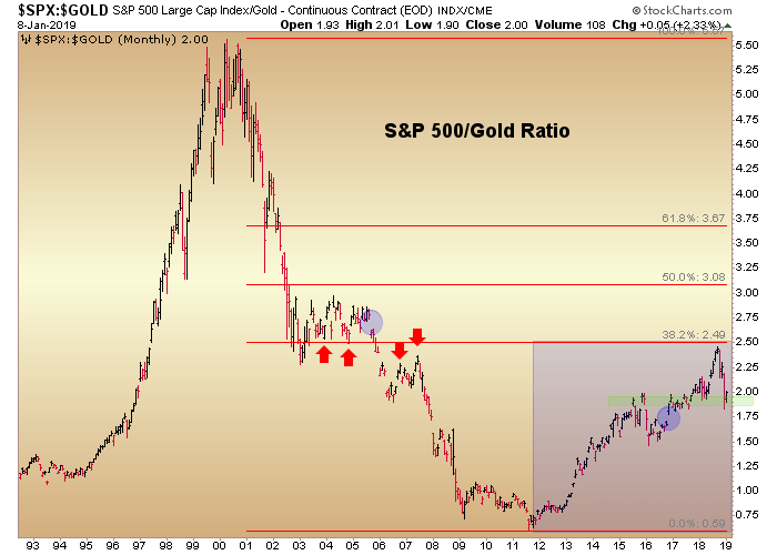 spx/gold ratio