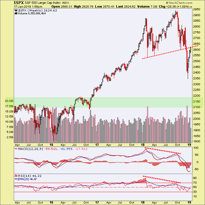 SPX and Gold; Pivotal Points at Hand