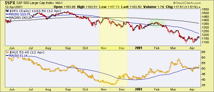 spx & hui 2001