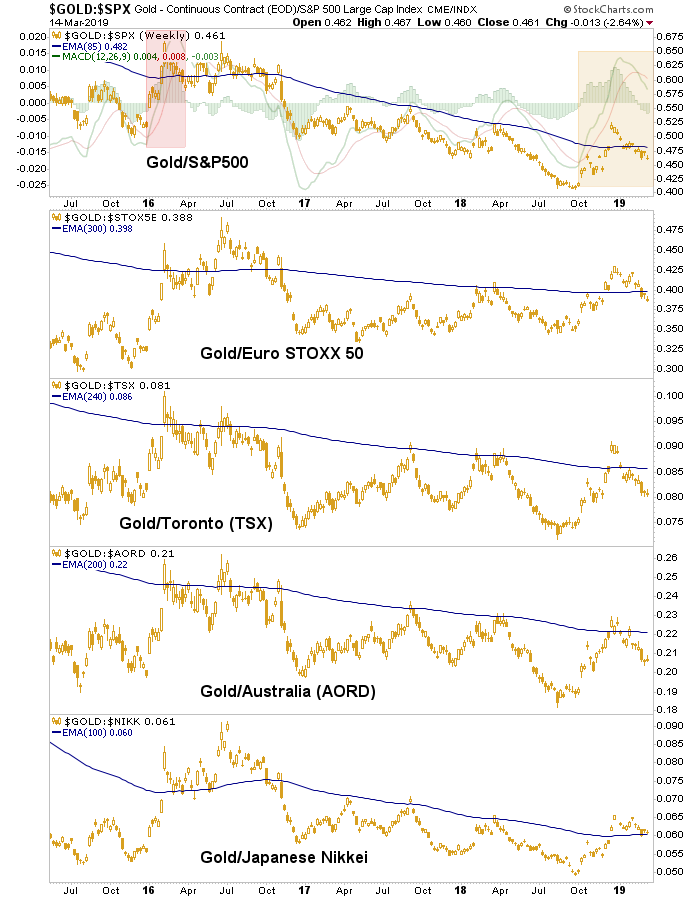 gold vs. stock markets