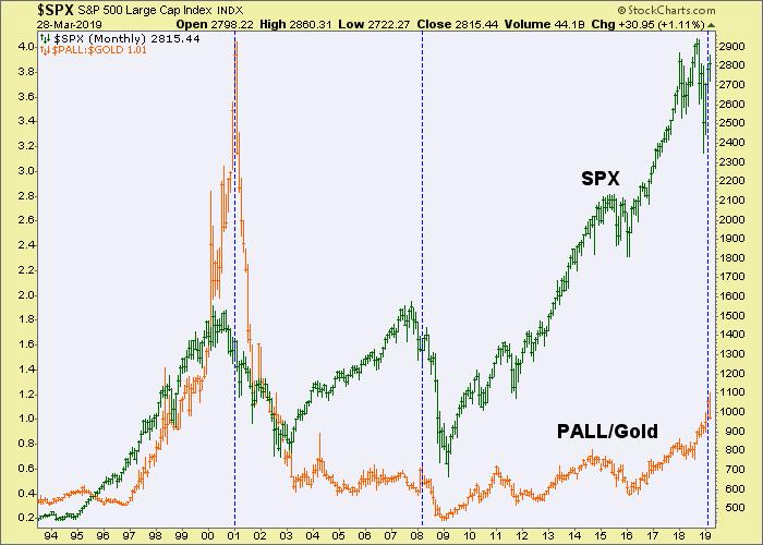 spx, pall/gold ratio