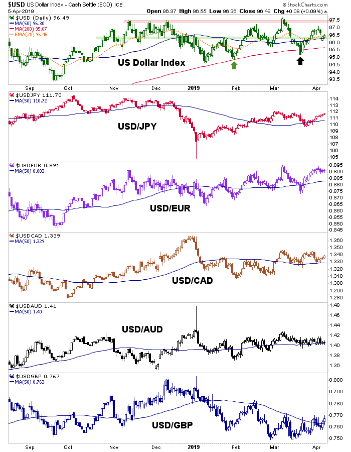 usd and global currencies