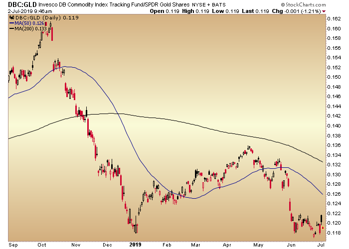 dbc gld ratio