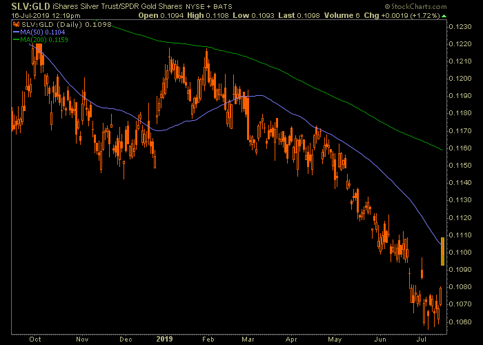 slv gld silver gold ratio