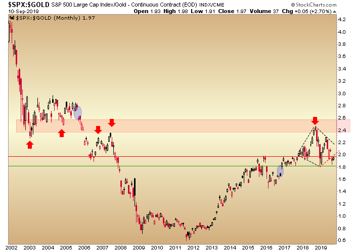 spx gold ratio