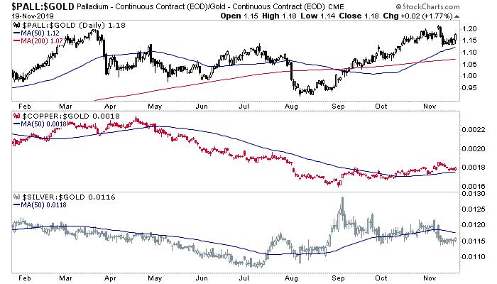 palladium and copper vs. gold